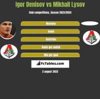 Igor Denisov vs Mikhail Lysov h2h player stats