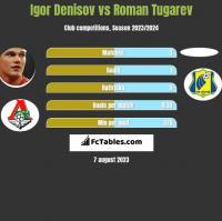 Igor Denisov vs Roman Tugarev h2h player stats