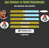 Igor Denisov vs Dmitri Rybchinskiy h2h player stats