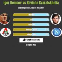 Igor Denisov vs Khvicha Kvaratskhelia h2h player stats