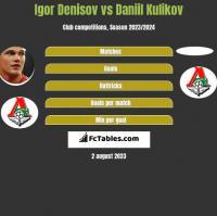 Igor Denisov vs Daniil Kulikov h2h player stats