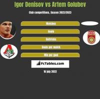 Igor Denisov vs Artem Golubev h2h player stats