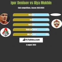 Igor Denisov vs Iliya Mukhin h2h player stats