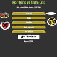 Igor Djuric vs Andre Luis h2h player stats