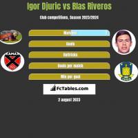 Igor Djuric vs Blas Riveros h2h player stats