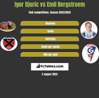 Igor Djuric vs Emil Bergstroem h2h player stats