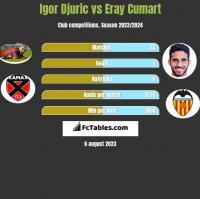 Igor Djuric vs Eray Cumart h2h player stats