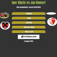 Igor Djuric vs Jan Bamert h2h player stats