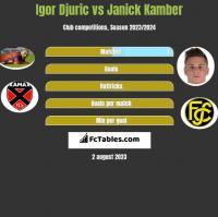 Igor Djuric vs Janick Kamber h2h player stats