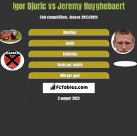 Igor Djuric vs Jeremy Huyghebaert h2h player stats