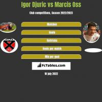 Igor Djuric vs Marcis Oss h2h player stats