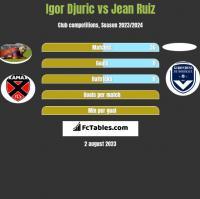 Igor Djuric vs Jean Ruiz h2h player stats
