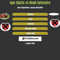 Igor Djuric vs Noah Sylvestre h2h player stats