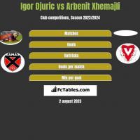 Igor Djuric vs Arbenit Xhemajli h2h player stats