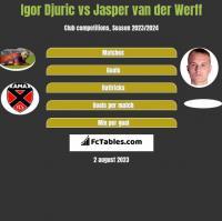 Igor Djuric vs Jasper van der Werff h2h player stats