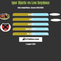 Igor Djuric vs Leo Seydoux h2h player stats