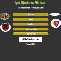Igor Djuric vs Elis Isufi h2h player stats