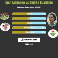 Igor Gabilondo vs Andres Guardado h2h player stats