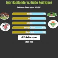 Igor Gabilondo vs Guido Rodriguez h2h player stats