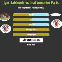 Igor Gabilondo vs Unai Vencedor Paris h2h player stats