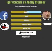 Igor Gonchar vs Andriy Tsurikov h2h player stats
