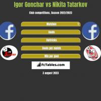 Igor Gonchar vs Nikita Tatarkov h2h player stats
