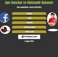 Igor Gonchar vs Oleksandr Nasonov h2h player stats