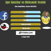 Igor Gonchar vs Ołeksandr Swatok h2h player stats