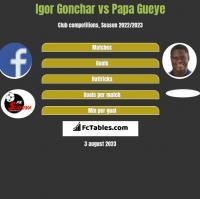 Igor Gonchar vs Papa Gueye h2h player stats