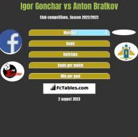 Igor Gonchar vs Anton Bratkov h2h player stats