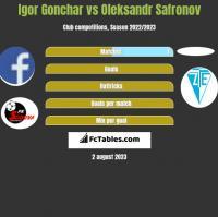 Igor Gonchar vs Oleksandr Safronov h2h player stats