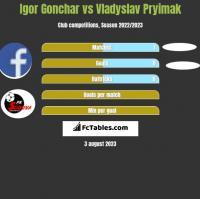 Igor Gonchar vs Vladyslav Pryimak h2h player stats