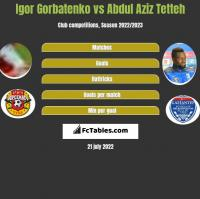 Igor Gorbatenko vs Abdul Aziz Tetteh h2h player stats