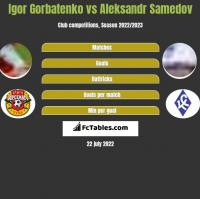 Igor Gorbatenko vs Aleksandr Samedov h2h player stats