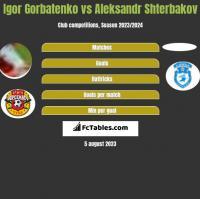 Igor Gorbatenko vs Aleksandr Shterbakov h2h player stats