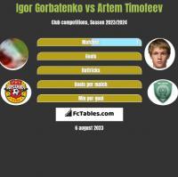 Igor Gorbatenko vs Artem Timofeev h2h player stats