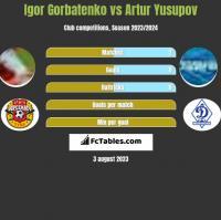 Igor Gorbatenko vs Artur Yusupov h2h player stats