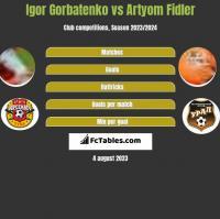 Igor Gorbatenko vs Artyom Fidler h2h player stats