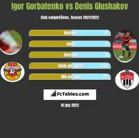 Igor Gorbatenko vs Denis Glushakov h2h player stats