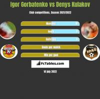Igor Gorbatenko vs Denys Kulakov h2h player stats