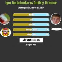 Igor Gorbatenko vs Dmitriy Efremov h2h player stats