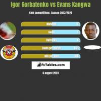 Igor Gorbatenko vs Evans Kangwa h2h player stats
