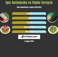 Igor Gorbatenko vs Fiodor Cernych h2h player stats