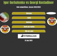 Igor Gorbatenko vs Georgi Kostadinov h2h player stats