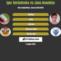 Igor Gorbatenko vs Jano Ananidze h2h player stats