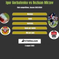 Igor Gorbatenko vs Reziuan Mirzov h2h player stats