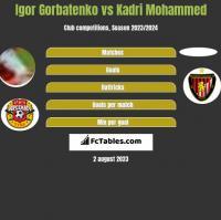 Igor Gorbatenko vs Kadri Mohammed h2h player stats