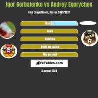 Igor Gorbatenko vs Andrey Egorychev h2h player stats