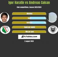 Igor Haratin vs Andreas Calcan h2h player stats