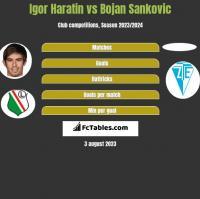 Igor Haratin vs Bojan Sankovic h2h player stats